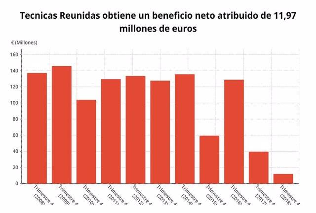 Beneficio neto de Técnicas Reunidas, 2018