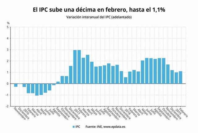 IPC avançat del febrer del 2019 (INE)