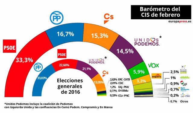 Barómetro electoral del CIS de febrero de 2019