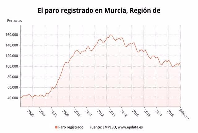 Paro registrado en Murcia en febrero