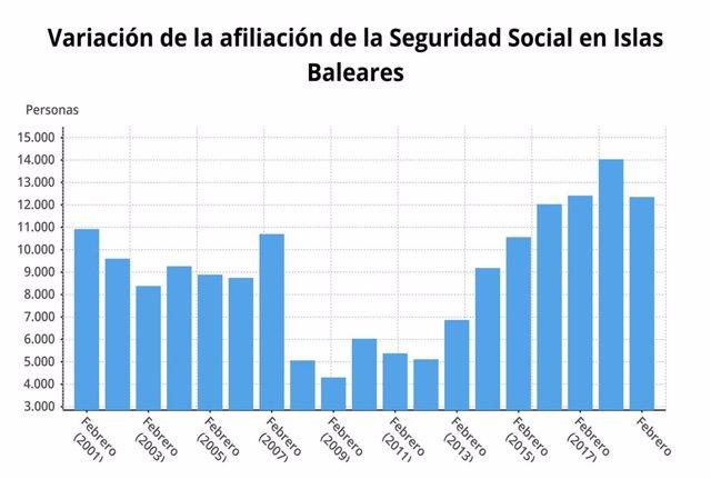La Seguridad Social suma 433.776 afiliados en Baleares en febrero, un 2,44% más