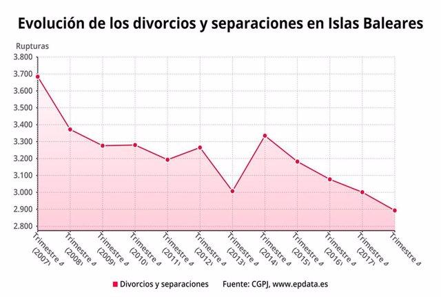 Baleares es la tercera comunidad con más disoluciones matrimoniales en 2018, con