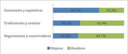 Més de la meitat dels joves defensa posicionaments masclistes, segons una enques