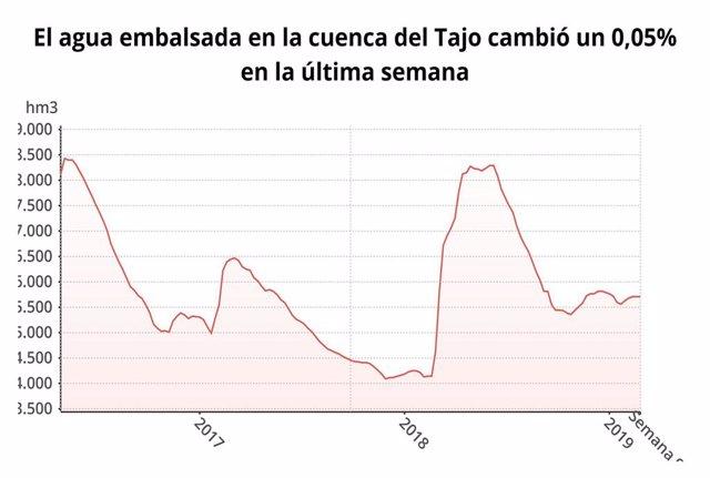 Agua.- La reserva hidráulica se sitúa esta semana el 54,1 por ciento en el Guadi