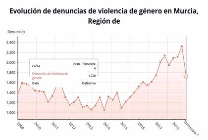 Murcia, la tercera CCAA con mayor tasa de mujeres víctimas de violencia de género
