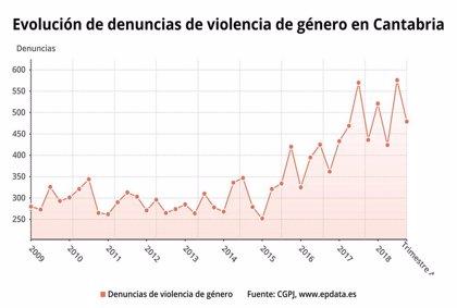 Las denuncias por violencia de género aumentan un 4,8% en Cantabria en 2018