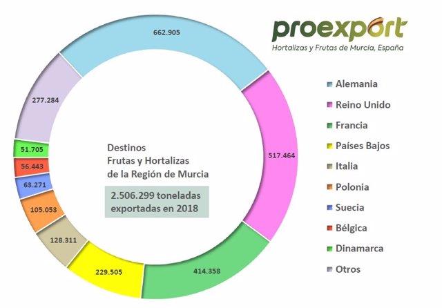 Murcia supera por primera vez los 2.500 millones de euros en frutas y hortalizas