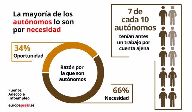 Gráfico: El 66 por ciento de los autónomos lo son por necesidad