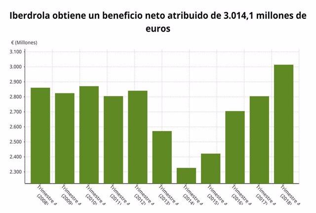 EpData.- Los resultados de Iberdrola del cuarto trimestre, en datos y gráficos