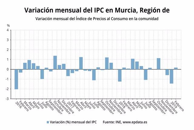 Gráfico que muestra la evolución mensual del IPC en la Región