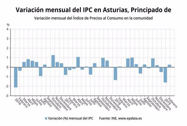 AV.-IPC.- Los precios suben un 0,3% en febrero en Asturias y la tasa interanual