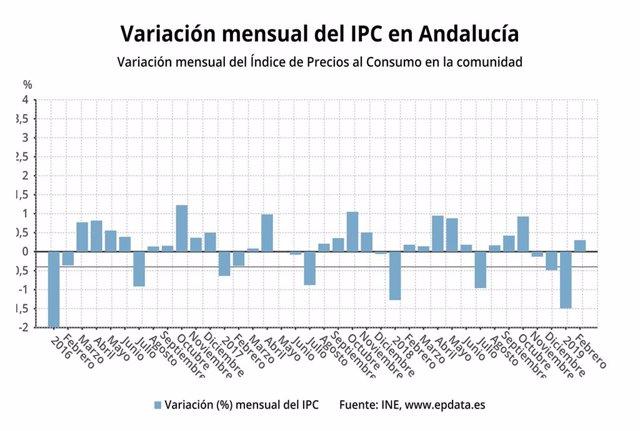 IPC.- AV.- Los precios suben un 0,3% en febrero en Andalucía y la tasa interanua