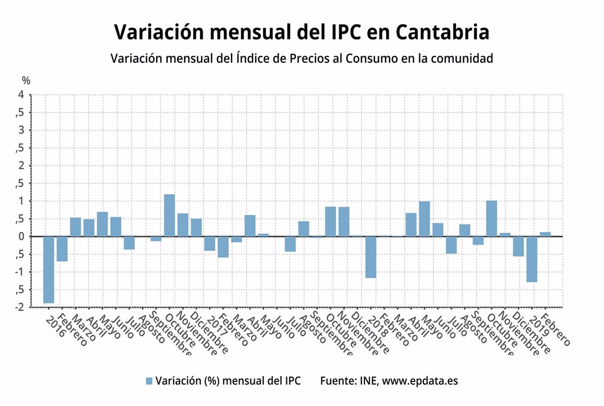 El Ipc Repunta Un 11 En Cantabria En Febrero Y Una Décima Respecto
