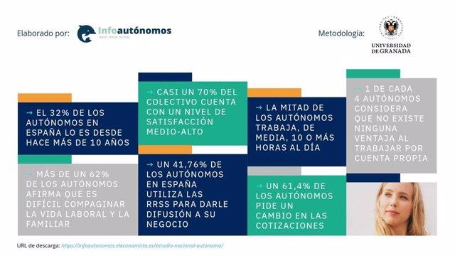 COMUNICADO: El 86% de los autónomos elige la autogestión y flexibilidad laboral
