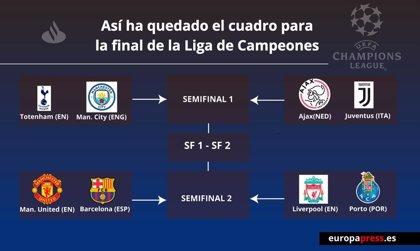 El Barça se medirá al United en cuartos de la Champions y evitaría a City y Juve hasta la final