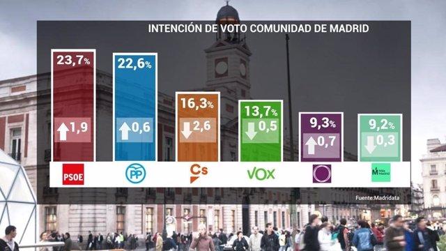 PSOE ganaría el 26M en Madrid con un 23,7%, PP sube 6 décimas y Podemos y Más Ma