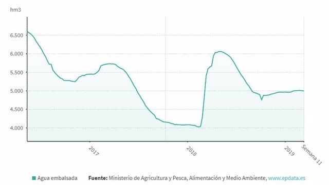 La reserva del Guadiana se mantiene estable en la última semana al 54% de su cap