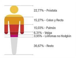 Canarias registra cerca de 11.400 casos de cáncer en 2018, más de la mitad en ho
