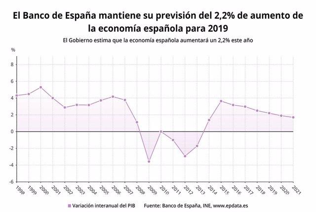 EpData.- Las previsiones del Banco de España para la economía española, en datos