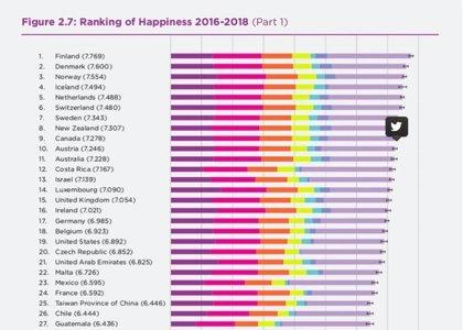 Los países más felices de Iberoamérica, según el 'World Happiness Report'