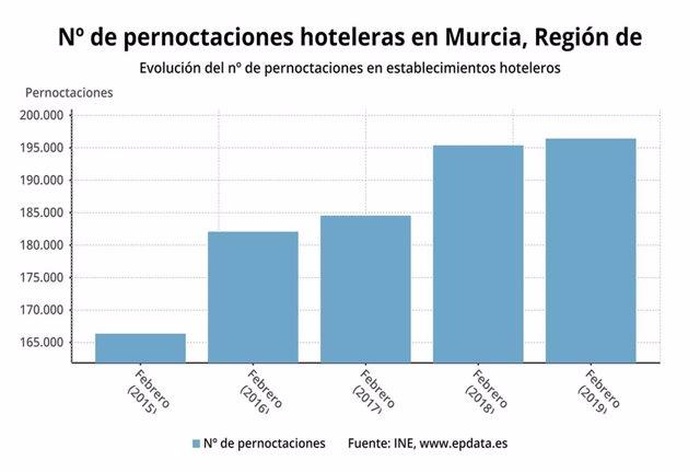 Los hoteles de la Región de Murcia computan en febrero un total de 196.422 perno