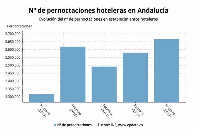 Turismo.- Las pernoctaciones hoteleras suben un 3,3% en febrero en Andalucía, co