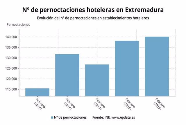 Las pernoctaciones hoteleras suben en Extremadura un 1,43% en febrero, hasta las