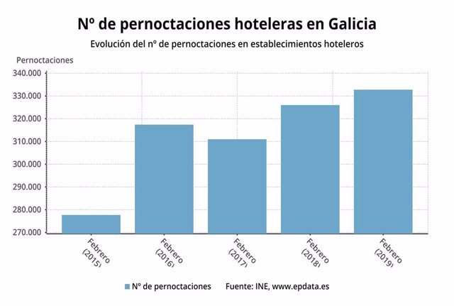 Las pernoctaciones hoteleres en Galicia suben un 0,77 en febrero aunque desciend