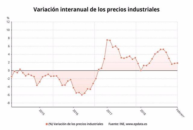 Economía/Macro.- (AMP) Los precios industriales aceleran su crecimiento en febrero hasta el 1,9%