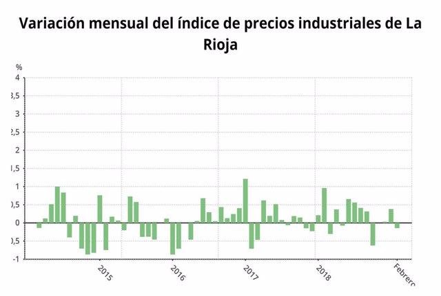 Los precios industriales suben un 1,6% en febrero, tres décimas menos que la med