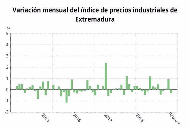 Los precios industriales suben un 1,5 por ciento en febrero en Extremadura en ta