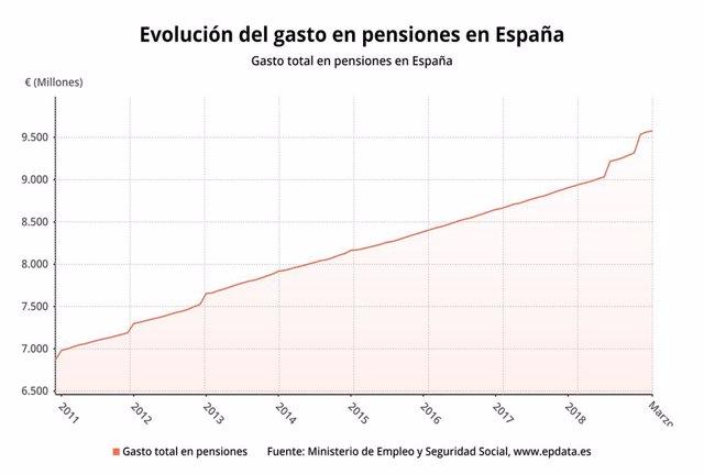 EpData.- Les pensions de març, en dades i gràfics
