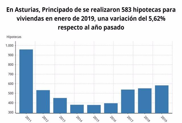 La firma de hipotecas sobre viviendas aumenta un 5,6% en enero en Asturias