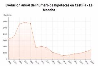 Evolución anual del número de hipotecas