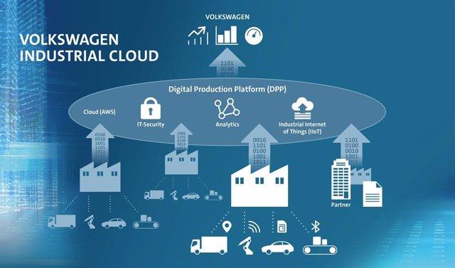 Economía/Motor.- Volkswagen y Amazon desarrollarán la 'nube' industrial de las i