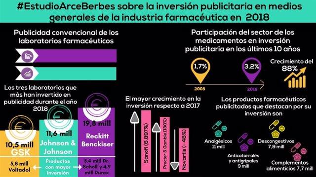 La inversión publicitaria de las farmacéuticas aumenta un 1% en 2018 hasta los 1