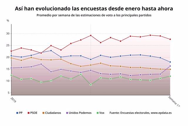 Elecciones 2019: esto dicen las últimas encuestas de las elecciones generales de