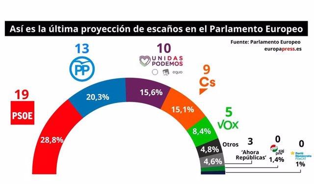 EpData.- La proyección de escaños del Parlamento Europeo, en datos y gráficos
