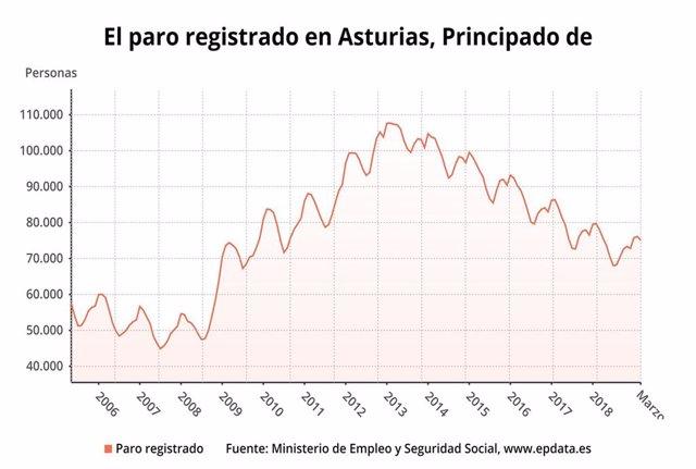 AV.-Paro.- El desempleo baja un 1,27% en Asturias en marzo, hasta los 75.124 par