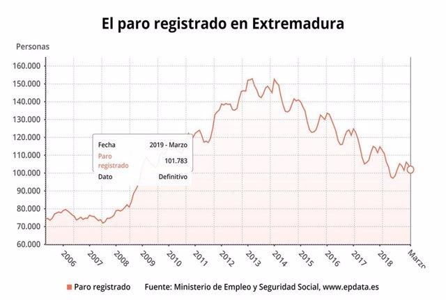 AV.- Paro.- El paro baja en Extremadura en 2.850 personas en marzo y alcanza los