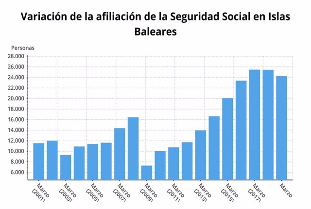 Paro.- La Seguridad Social alcanza los 458.019 afiliados en marzo en Baleares, u