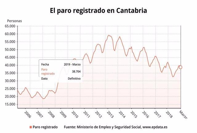 AMP.- Paro.- El paro en Cantabria baja en más de mil personas en marzo, un -2,7%