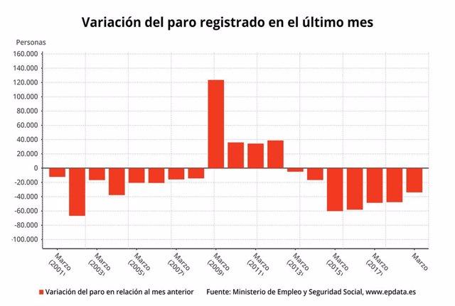 EpData.- L'atur registrat al març, en dades i gràfics