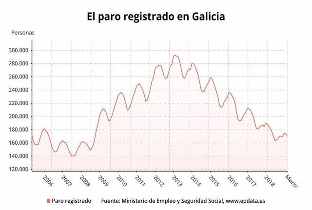 Paro.- El paro baja en 2.868 personas en Galicia en marzo hasta 170.841 desemple