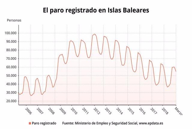 Atur.- L'atur augmenta un 1,92% interanual a Balears al març, fins a les 54.76
