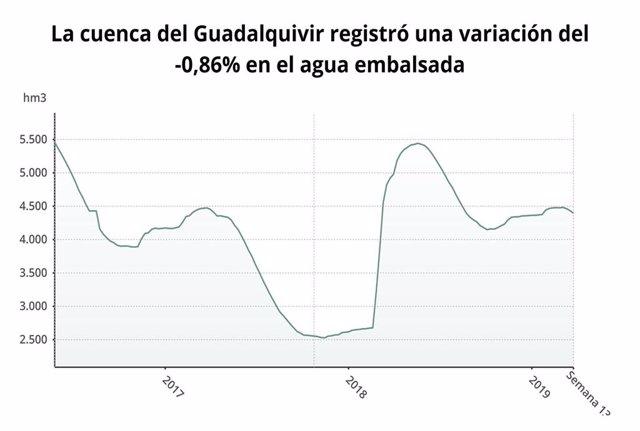 Los embalses de la cuenca del Guadalquivir bajan al 54,2% de capacidad y los de