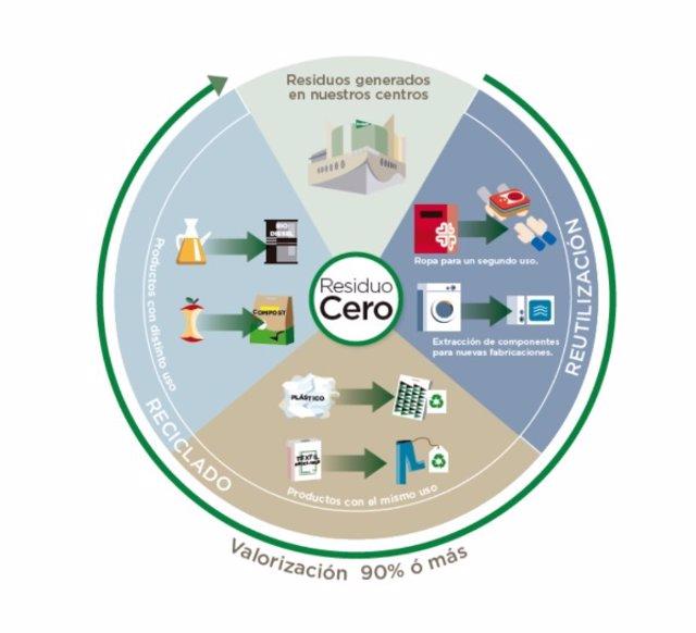 2fd399feb El Corte Inglés, primera empresa en certificar como 'Residuo Cero' sus  centros comerciales en Galicia