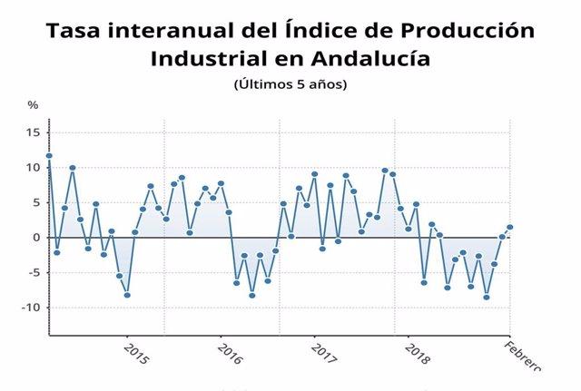 La producción industrial de Andalucía sube un 1,5% en febrero