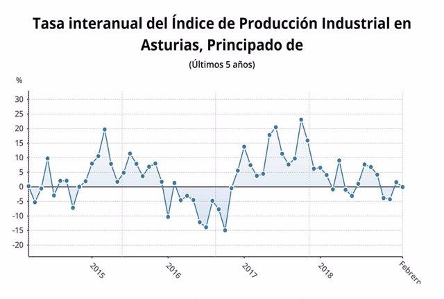 La producción industrial cae un 0,1% en Asturias en febrero