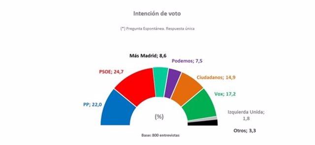 26M.- Vox adelanta a Cs y se convierte en tercera fuerza política en la Comunida